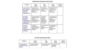 Mathematician Biography and Me Project Using Technology