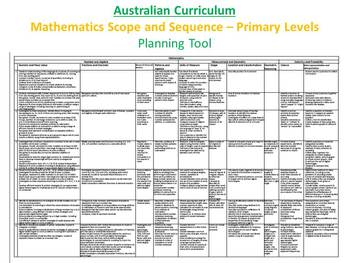 Mathematics - Australian Curriculum Scope and Sequence Planning Tool