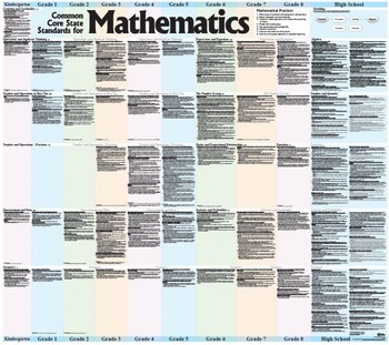 Mathematics Big Poster, K - 12