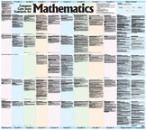 Mathematics Big Poster, K - 12