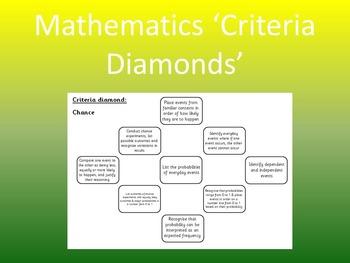 Mathematics 'Criteria Diamonds' for Australian Curriculum Progression Points