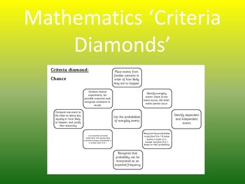 Mathematics 'Criteria Diamonds' for Australian Curriculum
