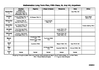 Mathematics Long Term Plan (Grid) for 5th Class EDITABLE