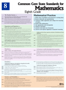 Mathematics Poster, Eighth Grade