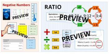Maths Classroom Display: Negative Numbers, Ratio, Multiplication and Surds
