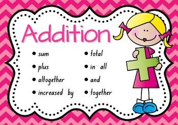 Maths Operations Vocabulary, Terminology, Language