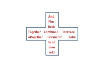 Maths Problem Solving Anchor Charts