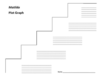 Matilda Plot Graph - Roald Dahl