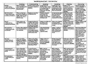 Matilda by Roald Dahl - Bloom's Taxonomy and Multiple Intelligences Grid