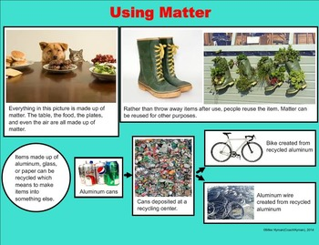 Matter - A Fourth Grade SMARTBoard Introduction