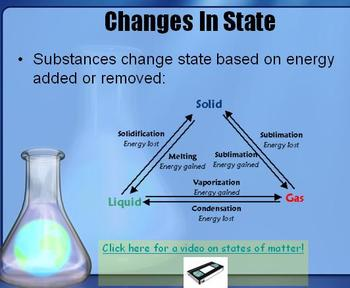 Matter: Changes of Phase