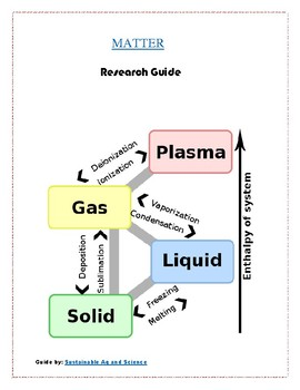 Matter - Chemistry for Kids - Research Guide