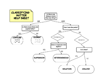Matter Classification Flow Chart