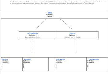 Matter Classification Webquest!