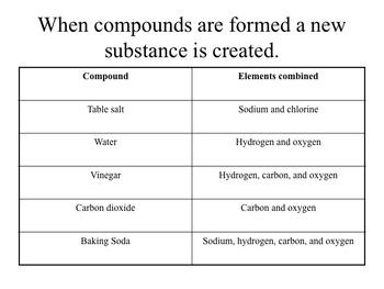 Matter: Compounds