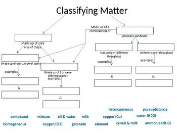 Matter Concept Maps