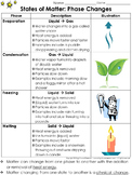 Matter: Evaporation Condensation Melting Freezing Study Guide - Phase Changes