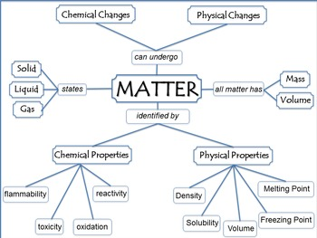 Matter Graphic Organizer / Flow Map and Bulletin Board Idea