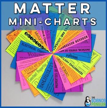 Matter Mini-Charts