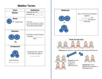 Matter Notes (Atoms, Elements, Compounds, Molecules)