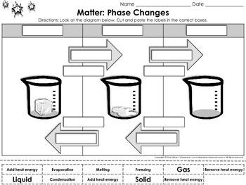 Matter: Phase Changes Cut and Paste Activity #1 - Water - Heat Energy
