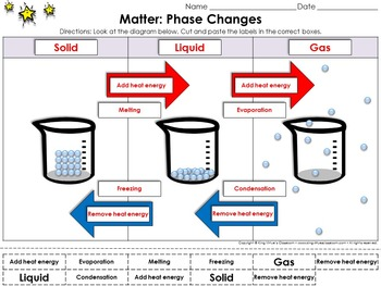 Matter: Phase Changes Cut and Paste Activity #2 - Particles Model - Heat Energy