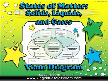 Matter: Solids, Liquids, Gases - States of Matter Venn Dia