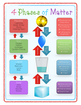 Matter States- Four Phases of Matter Poster