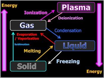 Matter, States of Matter, Phase Change, Chemical Change Lesson