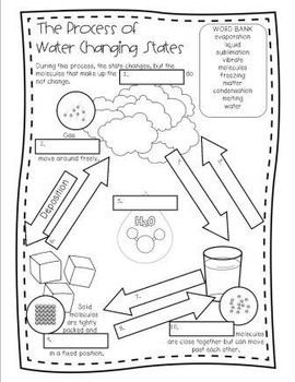Matter Unit - Includes Power Point, Activities, & Printables!