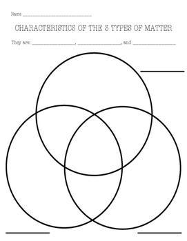 Matter Venn Diagram