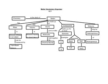 Matter Vocabulary Organizer
