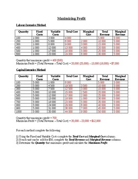 Maximizing Profit worksheet (2 versions) with answers