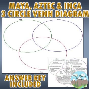 Maya, Aztec, and Inca 3 Circle Venn Diagram Graphic Organizer