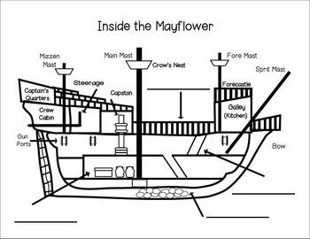 Mayflower Diagram