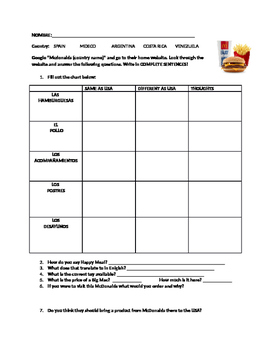 McDonalds Food WebQuest