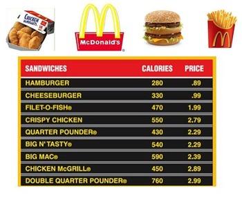 McDonald's Menu for Math