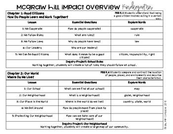 McGraw Hill Impact Social Studies Overview - Kindergarten
