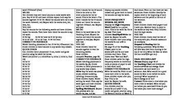 Reading Wonders Kindergarten UNIT 6 Intervention Wonderworks Plans