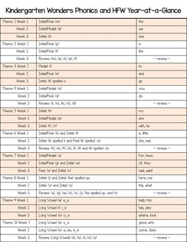 Wonders Phonics and High-Frequency Words Year-at-a-Glance (Kinder)