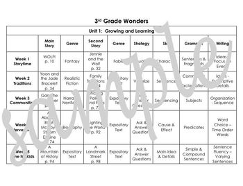 """McGraw-Hill Wonders, 3rd Grade """"At A Glance"""""""