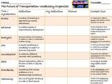McGraw Hill Wonders, 5th - The Future of Transportation Vocabulary Organizer