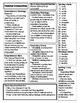 McGraw Hill Wonders Unit 2 Weeks 1-5 Curriculum Maps