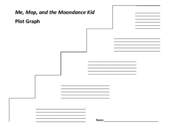 Me, Mop, and the Moondance Kid Plot Graph - Walter Dean Myers