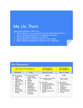Me, Us, Them- A Framework to Promote Cross-Grade Conversations in Social Studies