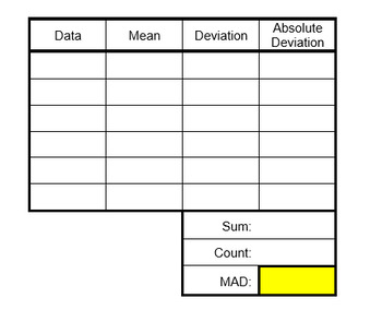 Mean Absolute Deviation Tables