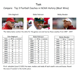 Mean Absolute Deviation Task - Top 3 Winning Coaches in NCAA History