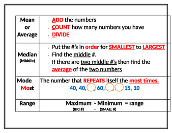 Mean Median Mode Range Cheat Sheet or Visual