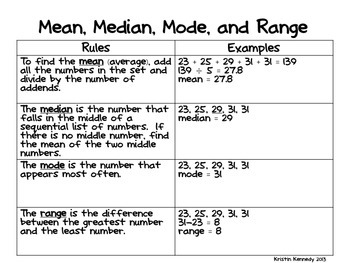 Statistics intro: Mean, median, & mode