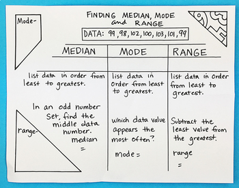 Mean, Mode, Median and Range Foldable by Math Doodles